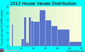 Melfa home values distribution