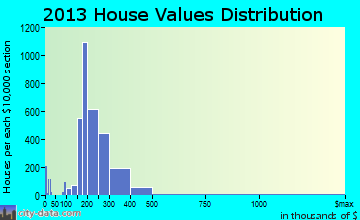 Mechanicsville home values distribution