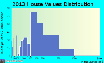 Merrifield home values distribution
