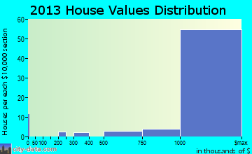 Woodside home values distribution