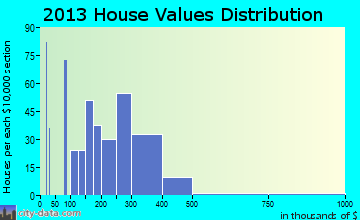 Wrightwood home values distribution