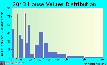 Patrick Springs home values distribution