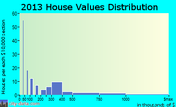 Penhook home values distribution