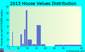 Phenix home values distribution