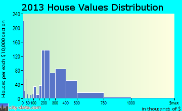 Poquoson home values distribution