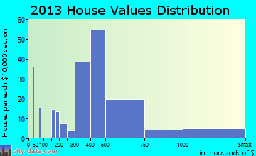 Pimmit Hills home values distribution