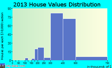 Purcellville home values distribution