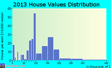 Rich Creek home values distribution