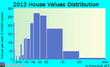 Reston home values distribution