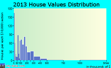Yreka home values distribution