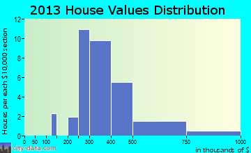 Round Hill home values distribution