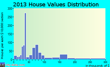 Saltville home values distribution