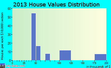 Sandy Level, VA house values