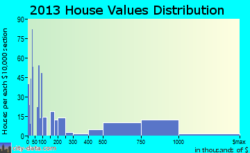 Yountville home values distribution