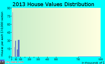Selma home values distribution