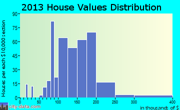 Shenandoah home values distribution