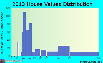 Seven Corners home values distribution