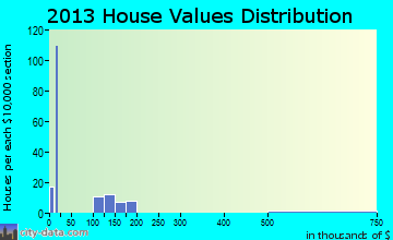 Sherando home values distribution