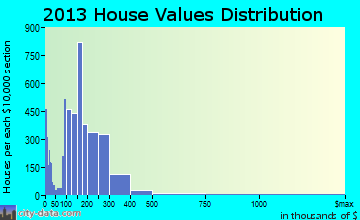 Yuba City home values distribution