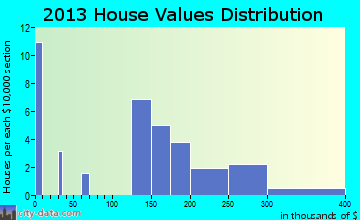 Stanardsville home values distribution
