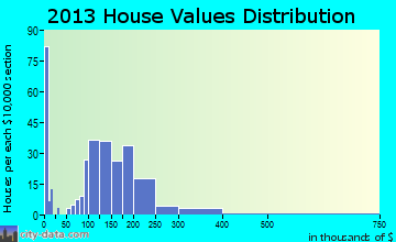Stanley home values distribution