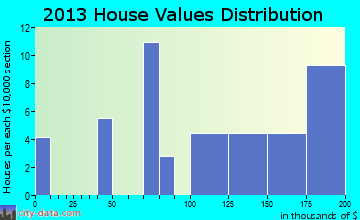 Stony Creek home values distribution