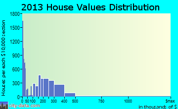 Yucaipa home values distribution