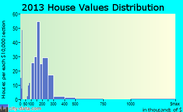 Stephens City home values distribution