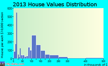 Sunnyside home values distribution