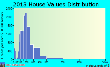 Tacoma home values distribution