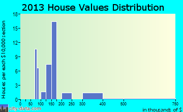 Thorp home values distribution