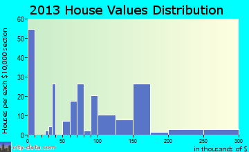 Tonasket home values distribution