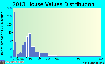 Terrace Heights home values distribution