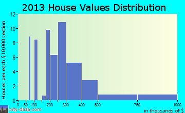 Trout Lake home values distribution