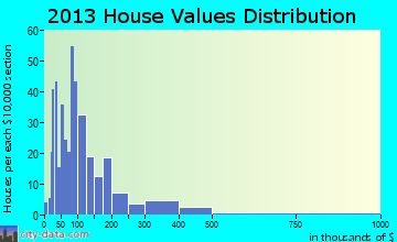 Tulalip Bay home values distribution