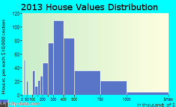 Vashon home values distribution