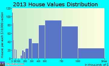 Agoura Hills home values distribution