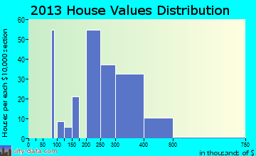 Walla Walla East home values distribution