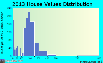 Walnut Grove home values distribution