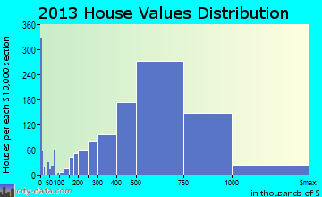 Alameda home values distribution