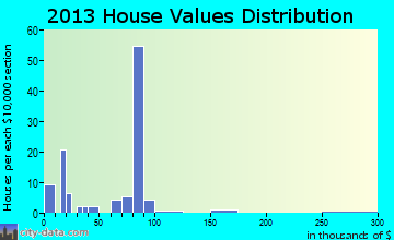 Washtucna home values distribution