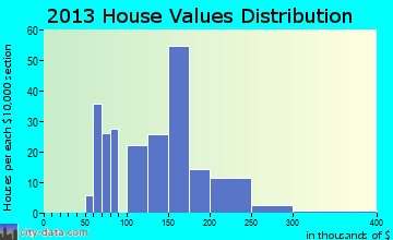 Waterville home values distribution