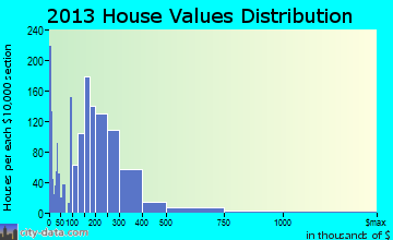 Washougal home values distribution