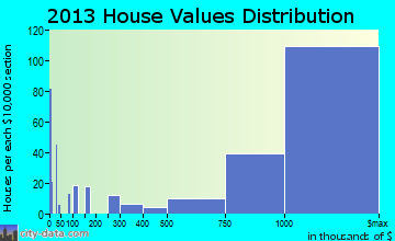 Alamo home values distribution