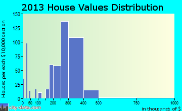 Alderwood Manor home values distribution
