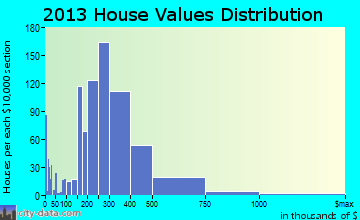 Anacortes home values distribution