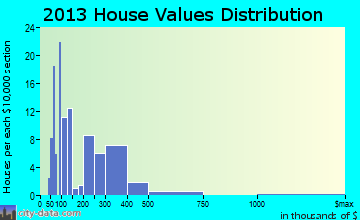 Asotin home values distribution