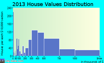 Bainbridge Island home values distribution