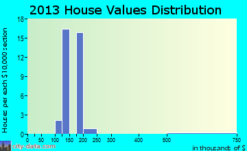 Baring home values distribution
