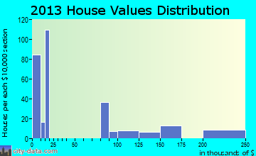 Basin City home values distribution